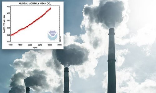 Carbon dioxide levels highest they've been in 3.6 million years