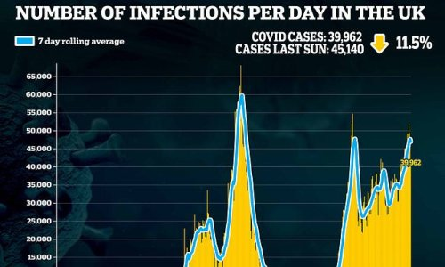 Daily infections are down on last week as government