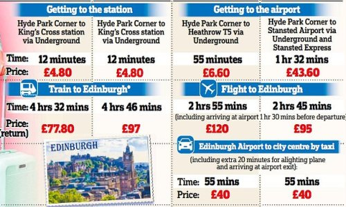 Comparing low-cost Lumo with its rail and airline rivals in the UK