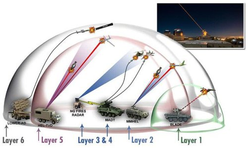 'Directed energy' systems with lasers will form 'force-field' over US