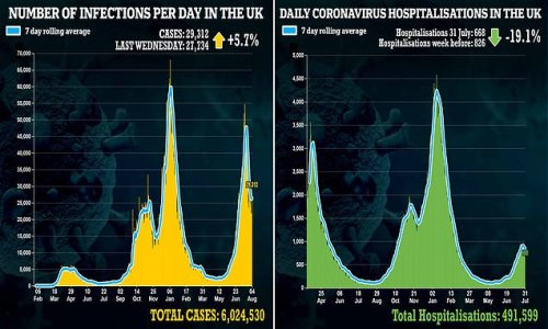 Britain's daily Covid cases RISE for first time in nearly a fortnight