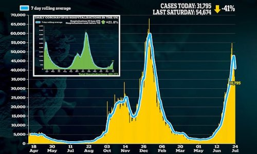 Britain's daily coronavirus cases fall for a fourth day in a row