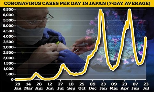 Fears of Olympics Covid outbreak as Japan see cases soar 20% in a week