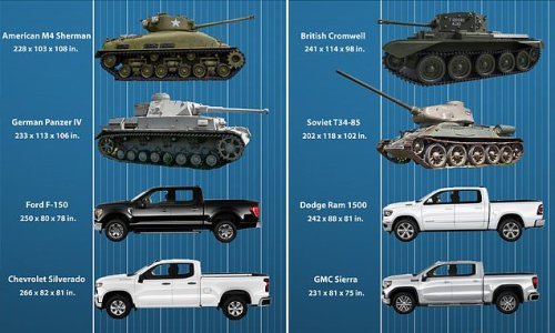 American SUVs and trucks are now almost as big as WWII tanks