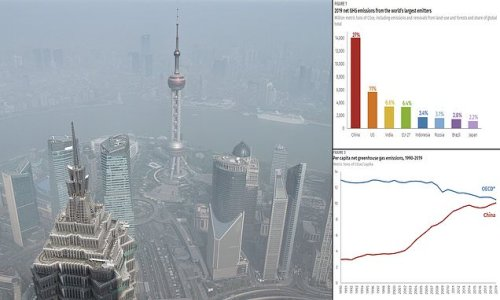 China emitted more greenhouse gases in 2019 than all developed nations