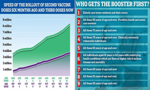 A THIRD of mass Covid vaccine centres in England have been closed