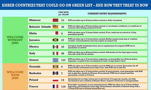 Malta and Balearic islands 'are ready for green list'