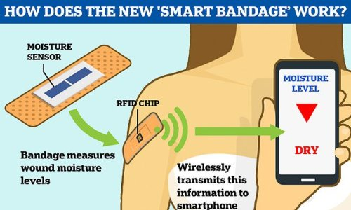 New 'smart bandage' tells doctors when a wound has healed
