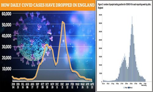 Fewer than 900 people in England are now getting ill with Covid daily