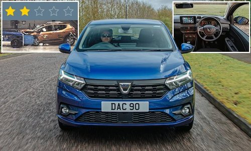 Dacia Sandero scores low two-star rating in Euro NCAP crash tests