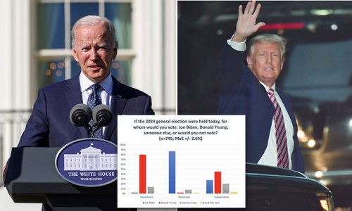 Biden would get same percent as Trump if 2024 election was today