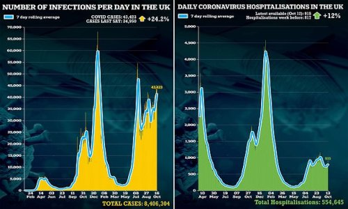 Daily Covid infections soar by 24% in a week to 43,423