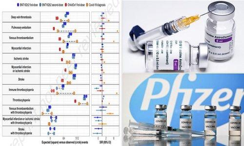 AstraZeneca vaccine 'has same risk of blood clots as Pfizer's'
