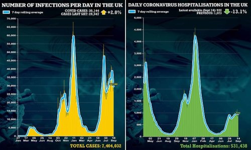 Coronavirus infections rise by just 2% in a week to 30,144
