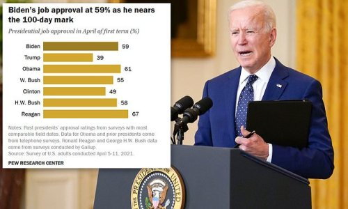 Biden's approval rating hits 59% as he reaches end of first 100 days