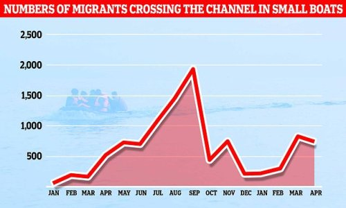 Border Force catch 180 migrants trying to cross Channel in three days