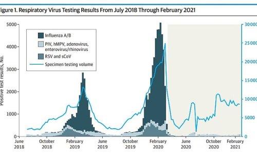 The U.S. didn't have a flu season last year