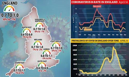 England's Covid outbreak shrinks... AGAIN says major study