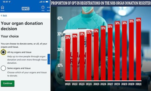 Spike in people signing up to donate their organs through NHS app