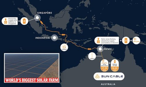 World's biggest solar farm in the NT to export energy to Singapore