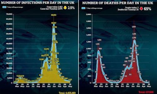 UK's daily Covid deaths plummet 65% in a week
