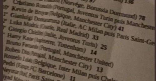 Ballon d'Or winner 'leaked' as Robert Lewandowski battles Lionel Messi for gong