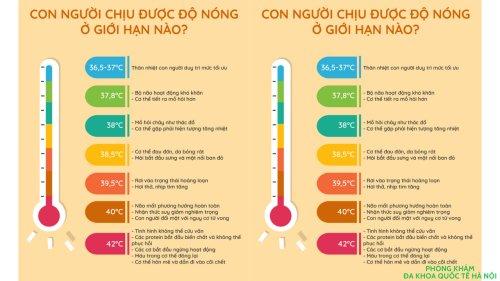 Hướng dẫn cách theo dõi nhiệt độ cơ thể hàng ngày