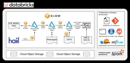 Glow V1.0.0, Next Generation Genome Wide Analytics