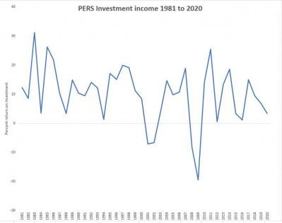 PERS actuary recommends lowering expected rate of investment return