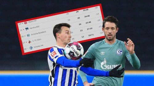 FC Schalke 04: Corona wirbelt Abstiegskampf durcheinander! Könnte das die Saison von S04 noch retten?