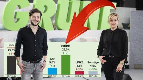 Landtagswahl NRW: Umfrage-Sensation! Erstmals ist DAS möglich