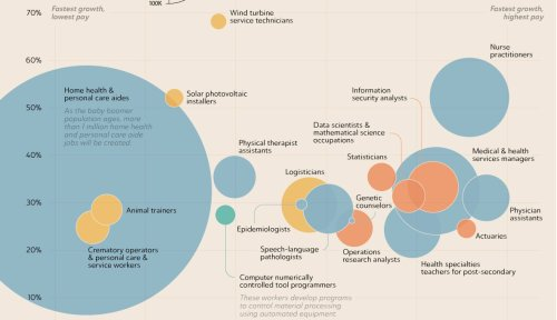 The Fastest Growing And Declining Jobs Projected Over The Next Decade, Visualized - Digg