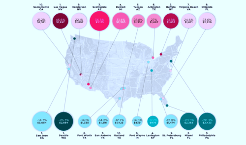 The Top 10 US Cities Where Rent Prices Have Increased The Most, Visualized - Digg