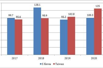 ICs play bigger role in Taiwan exports