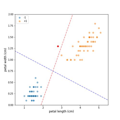 Fitting Support Vector Machines via Quadratic Programming