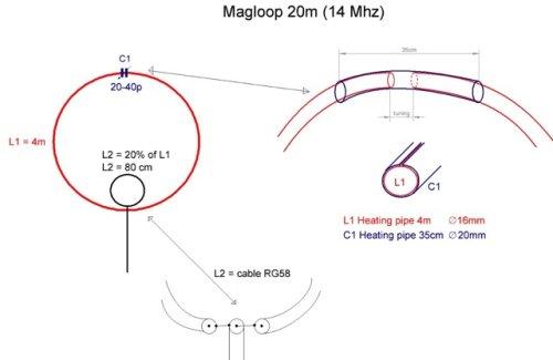 Magnetic Loop for 20 meters band