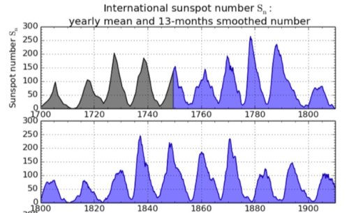 Sunspot Index Since 1750