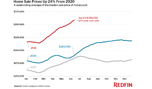 Home Sales Soften as House Prices Reach Record Highs