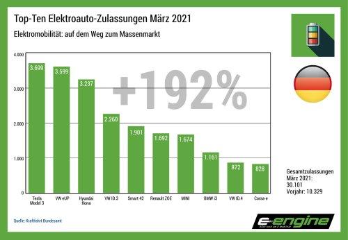 Deutschland im März: Das erste Quartal verabschiedet sich mit einem Riesenerfolg für VWs kleinsten Stromer - e-engine - Alles rund um E-Mobilität