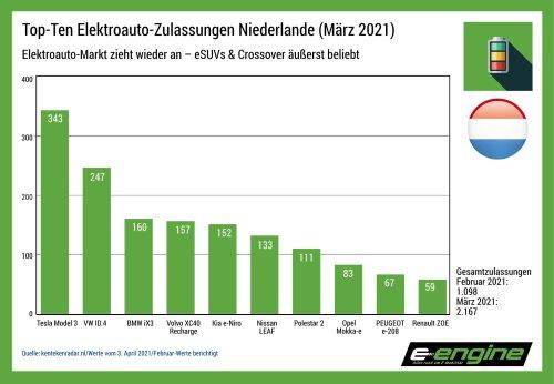 Niederlande im März: leichte Erholung des Marktes zeichnet sich ab - e-engine - Alles rund um E-Mobilität