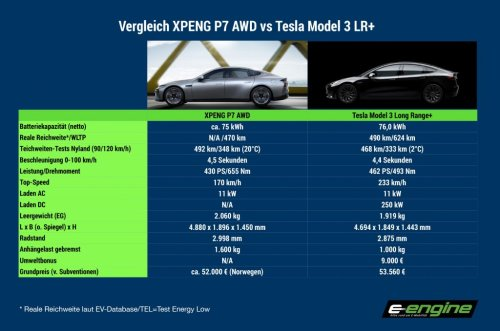 Montag Magazin: XPENG P7 vs Tesla Model 3 LR+. Apple: BYD und CATL winken ab. Stromer und Anhängelasten. Neue Erkenntnisse zum Tesla-Unfall in Texas.