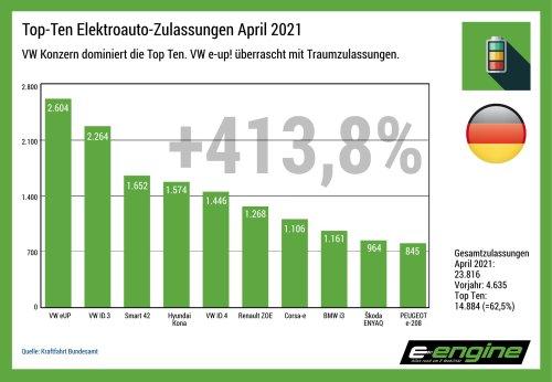 Deutschland im April: Top Ten repräsentieren über 62% des Elektroauto-Gesamtmarktes