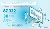 Online survey successful in gathering COVID-19 data at scale