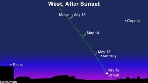Moon and 3 evening planets May 12-15   EarthSky.org