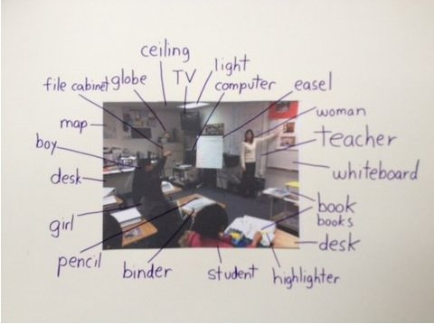Excellent Ideas On Using Photos In Lessons