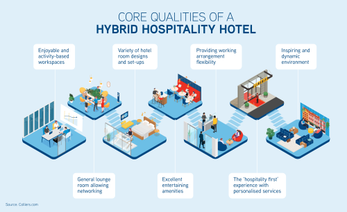 Remote work trends: what hotel workspaces can offer over co-working offices