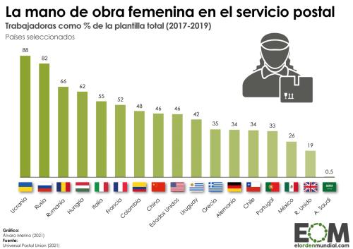 El porcentaje de trabajadoras en los servicios postales - Mapas de El Orden Mundial - EOM