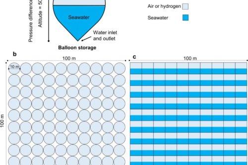 El almacenamiento por flotabilidad, la novedosa tecnología perfecta para la eólica marina que es más barata que las baterías tradicionales