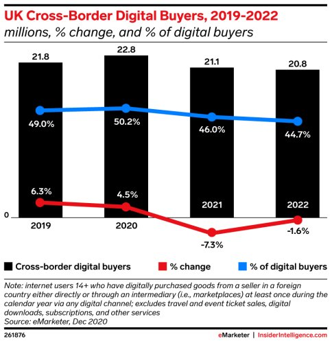 eMarketer cover image