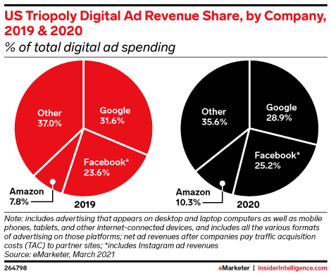 What will the media world look like in 2030? Part 1: Digital ads, shopping, and banks
